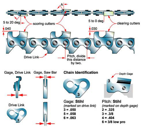Chain Parts and Identification